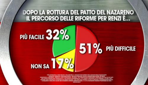 Patto Nazareno Sondaggio politico Ixè