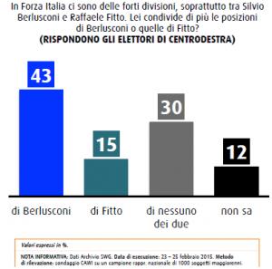 Sondaggio SWG 27 febbraio: scontro Fitto-Berlusconi, centrodestra con l�ex Cav