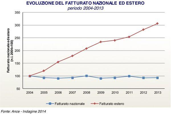 aziende italiane all'estero
