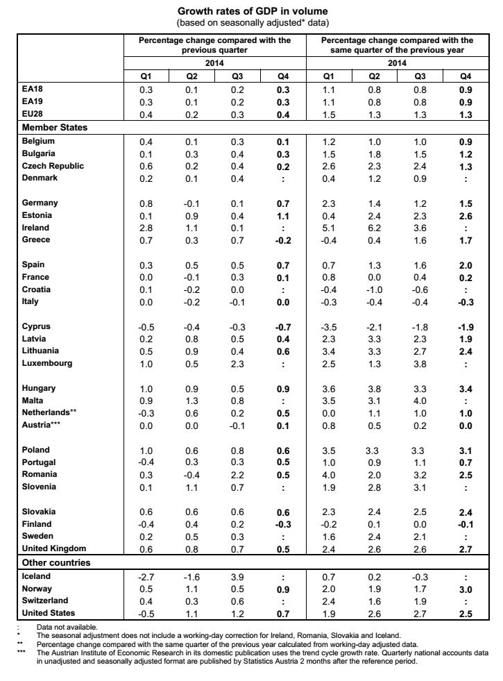 crescita Paesi UE