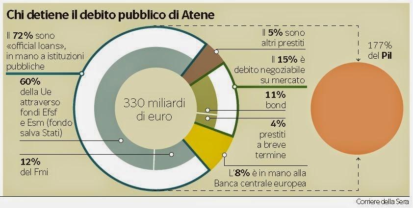 debito-pubblico-grecia-2