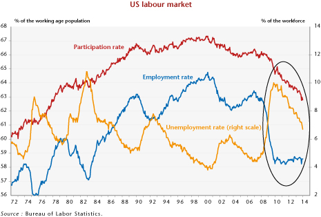 employment usa recession