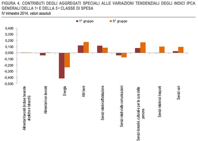 inflazione per classi spesa beni