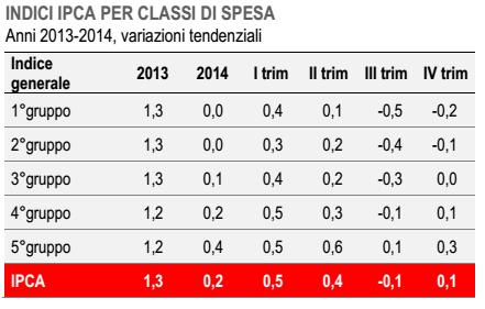 inflazione per classi spesa tabella