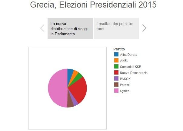infografiche elezioni grecia presidenziali 2015