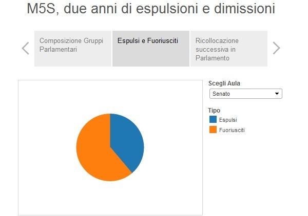 infografiche m5s espulsioni dimissioni scilipotizzazione