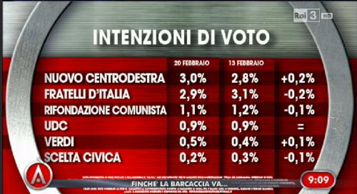 sondaggio elettorale Ixè