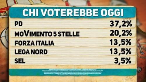 sondaggio elettorale ipsos Sondaggio Pd