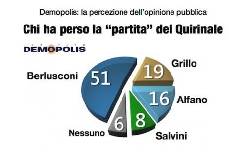 sondaggio demopolis mattarella