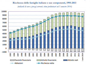 ricchezza italia