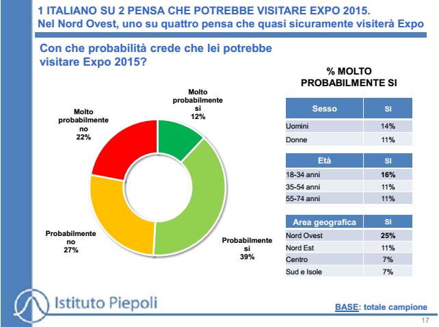 sondaggi Piepoli visitare expo