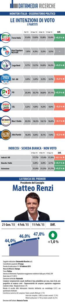 sondaggi elettorali Datamedia intenzioni voto Sondaggio Pd