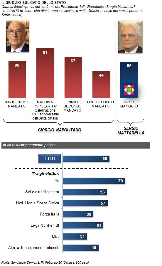 sondaggi elettorali Demos fiducia Mattarella