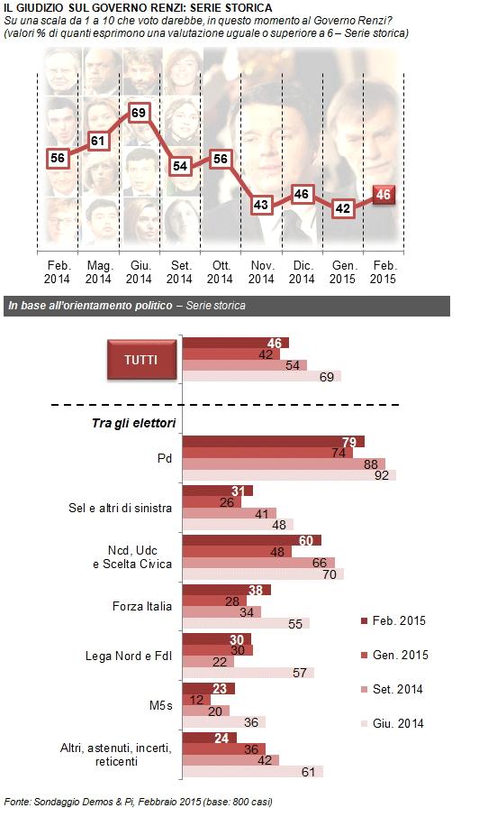 sondaggi elettorali Demos fiducia governo 2