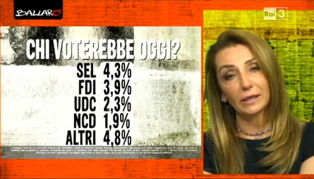 sondaggi elettorali Euromedia intenzioni voto 2