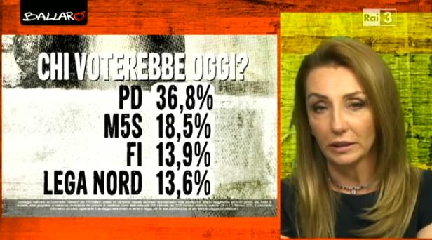 sondaggi elettorali Euromedia intenzioni voto