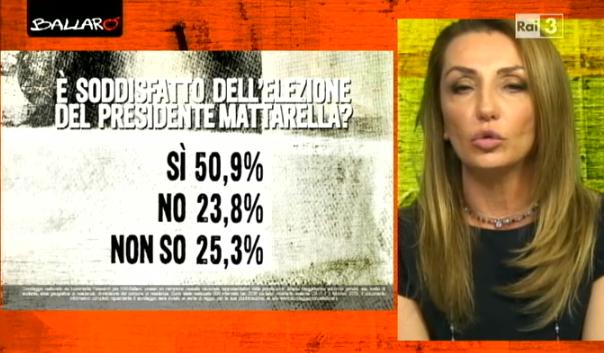 sondaggi elettorali Euromedia mattarella