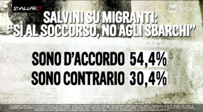 sondaggi elettorali Euromedia salvini migranti