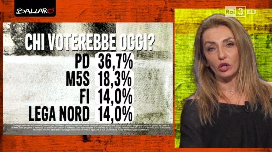 sondaggi elettorali Euromedia voto 1