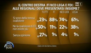 sondaggi elettorali IPR centrodestra