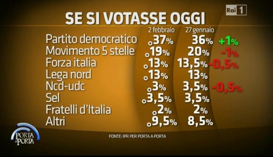 sondaggi elettorali IPR intenzioni voto
