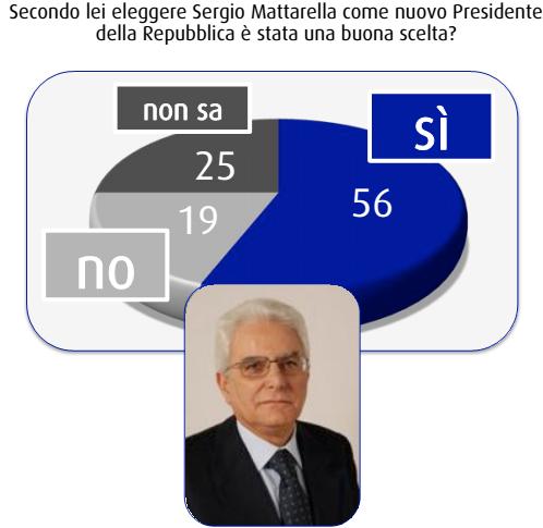 sondaggi elettorali SWG Mattarella