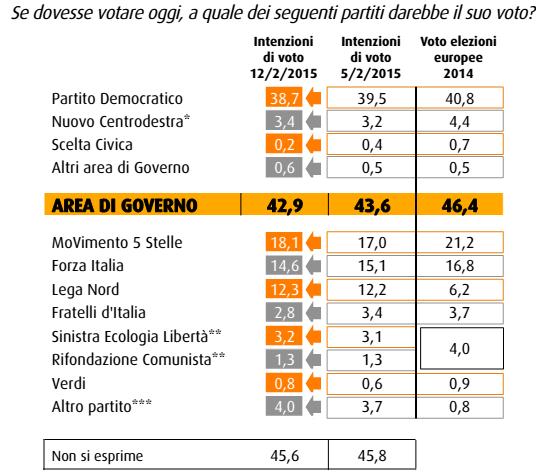 sondaggi elettorali SWG intenzioni voto