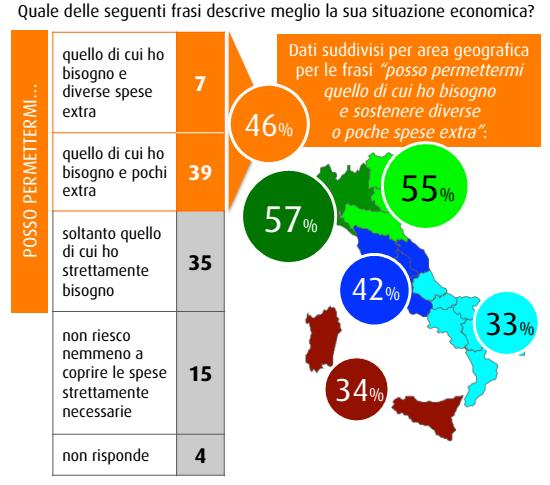 sondaggi elettorali SWG situazione economica