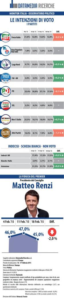 sondaggi elettorali datamedia 5