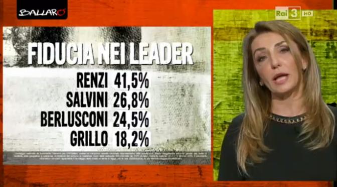 sondaggi elettorali euromedia fiducia 1002