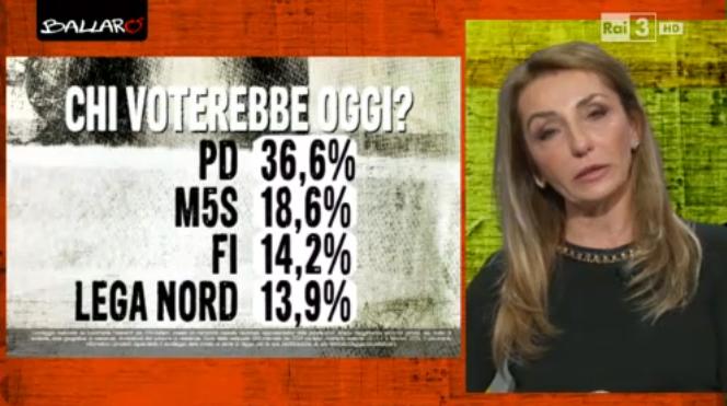 sondaggi elettorali euromedia intenzioni 1002