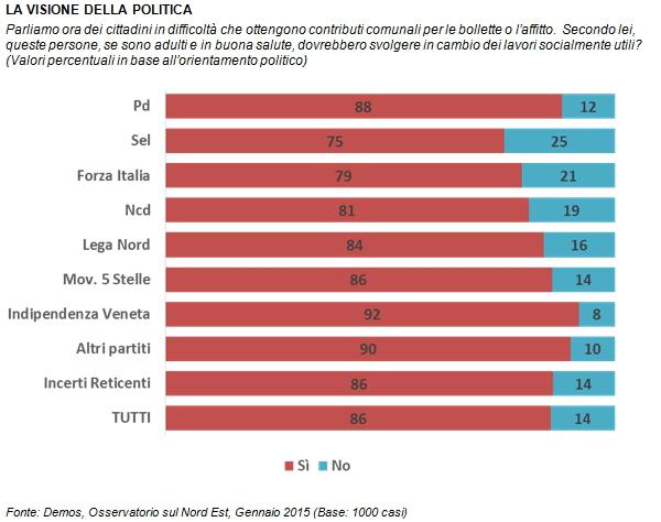 sondaggi politici Demos lavori utili partiti