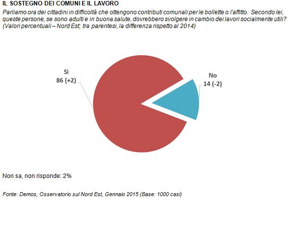 sondaggi politici Demos lavori utili