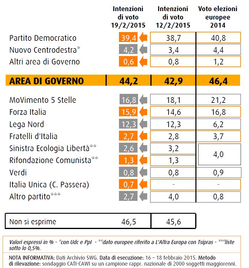 sondaggi swg 20 febbraio intenzioni di voto