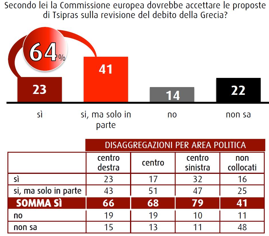 sondaggi swg 20 febbraio tsipras debito Grecia