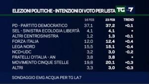 Sondaggio Emg per Tg La7: avanza Forza Italia, stop Lega. Prevalgono i no all�intervento in Libia