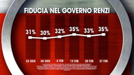 Fiducia Governo Renzi