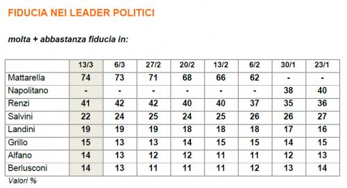 Fiducia nei leader politici