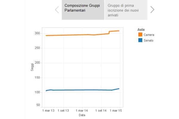 infografiche pd cambi casacca XVII legislatura