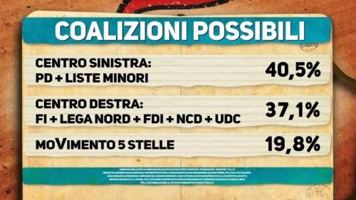 Sondaggio elettorale Ipsos