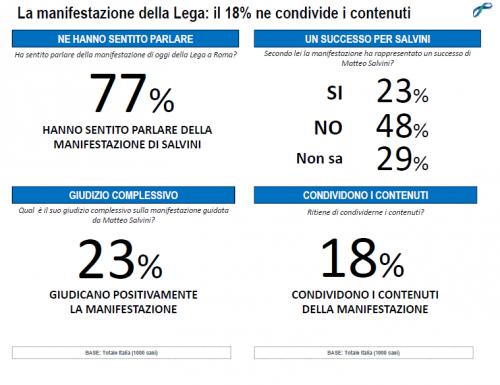 Lorien-opinioni su manifestazione Salvini