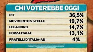 Sondaggio elettorale Ipsos: La Lega �vede� il 15%