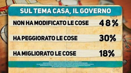 Matteo Renzi, sondaggio Ipsos