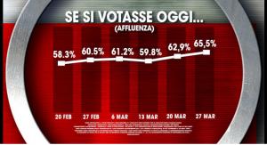Sondaggio Ix�: cresce l�affluenza al voto (27-03)
