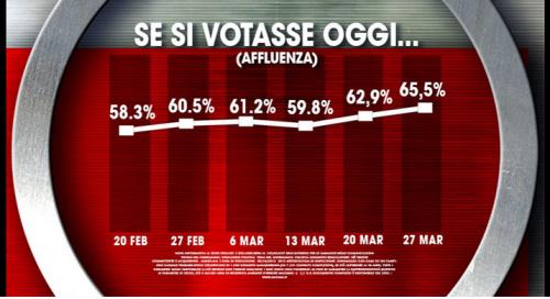 elettorale Ixè- affluenza al voto