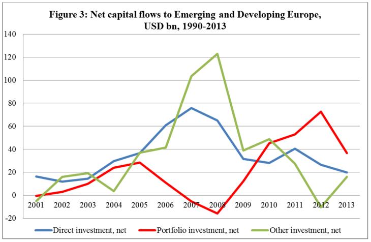 crescita est FDI