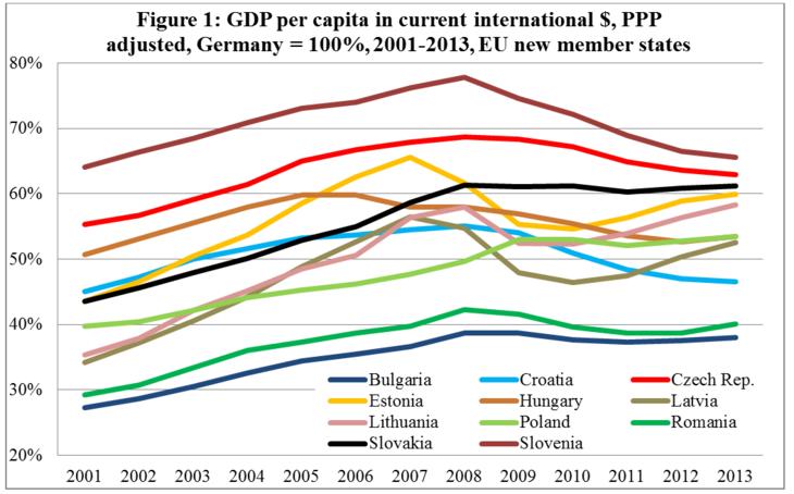 crescita est Germania