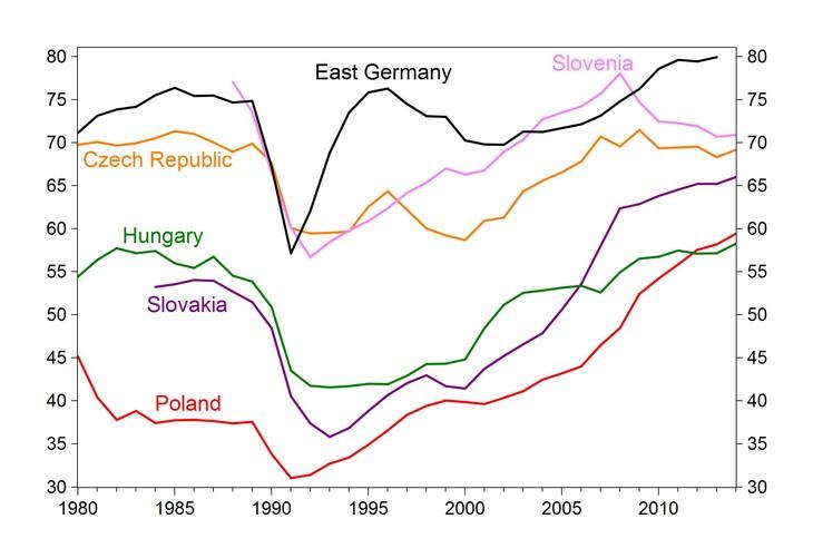 crescita est convergenza