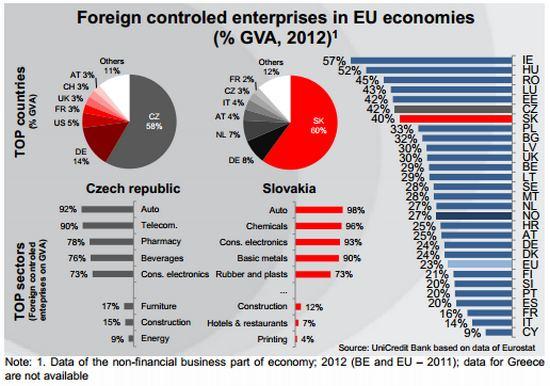 crescita est imprese estere