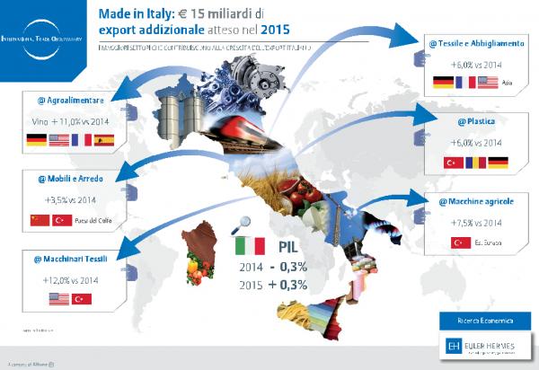 esportazioni italia 2015